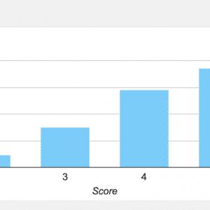 GymspiratieQuiz: De resultaten